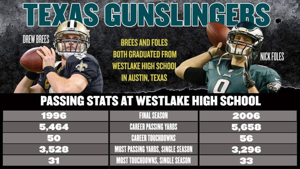 Brees Vs Foles high school aikoina